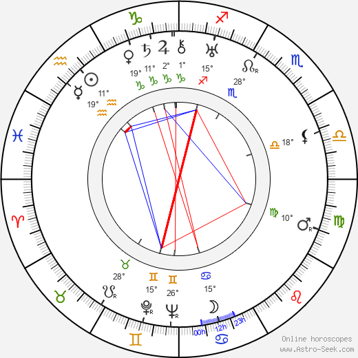 Marie Ježková birth chart, biography, wikipedia 2019, 2020