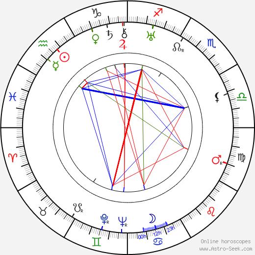 Marie Ježková день рождения гороскоп, Marie Ježková Натальная карта онлайн