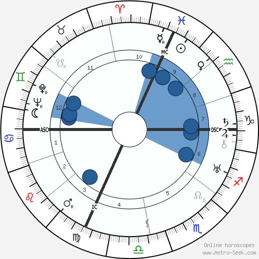 Marino Marini wikipedia, horoscope, astrology, instagram