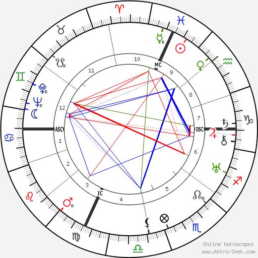 Marino Marini tema natale, oroscopo, Marino Marini oroscopi gratuiti, astrologia