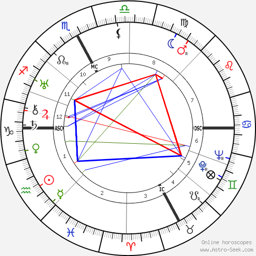 Nino Besozzi день рождения гороскоп, Nino Besozzi Натальная карта онлайн