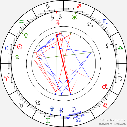 Otakar Pařík tema natale, oroscopo, Otakar Pařík oroscopi gratuiti, astrologia
