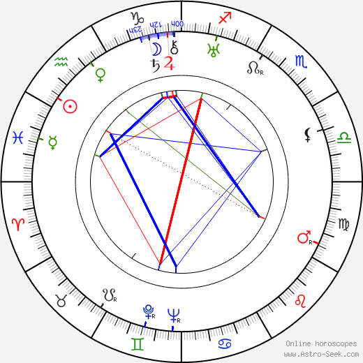 Paul Haesaerts birth chart, Paul Haesaerts astro natal horoscope, astrology