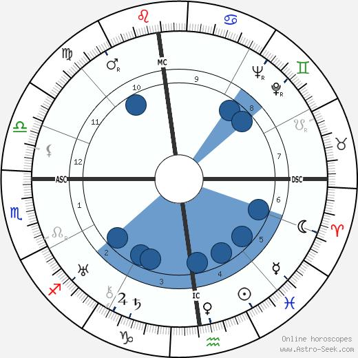 Pierre Lewden wikipedia, horoscope, astrology, instagram
