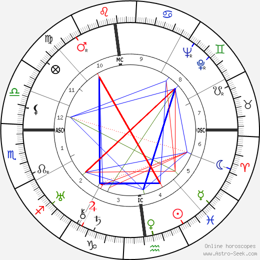 Pierre Lewden birth chart, Pierre Lewden astro natal horoscope, astrology