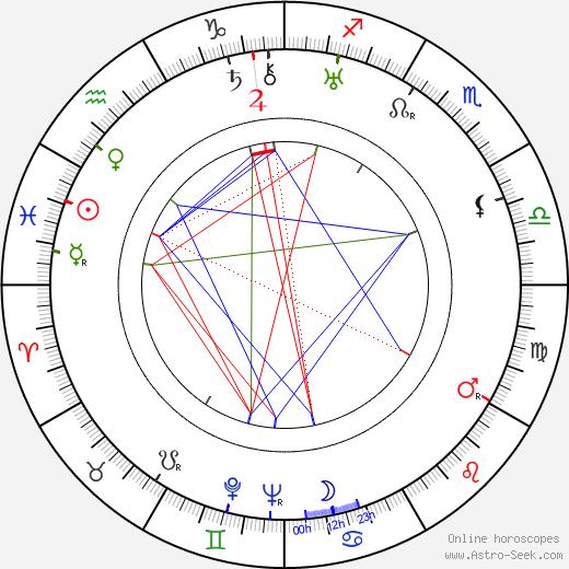 Ragnar Grönvall tema natale, oroscopo, Ragnar Grönvall oroscopi gratuiti, astrologia