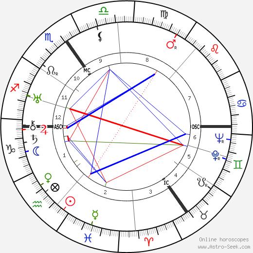 Reinhold Ebertin astro natal birth chart, Reinhold Ebertin horoscope, astrology