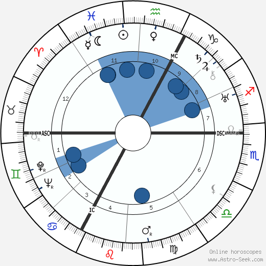 Rene Jules Dubos wikipedia, horoscope, astrology, instagram
