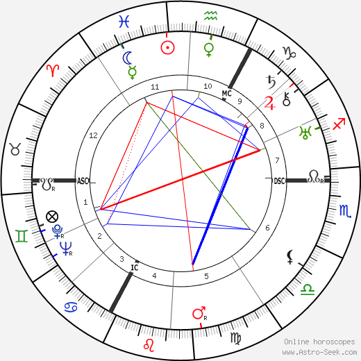 Rene Jules Dubos tema natale, oroscopo, Rene Jules Dubos oroscopi gratuiti, astrologia