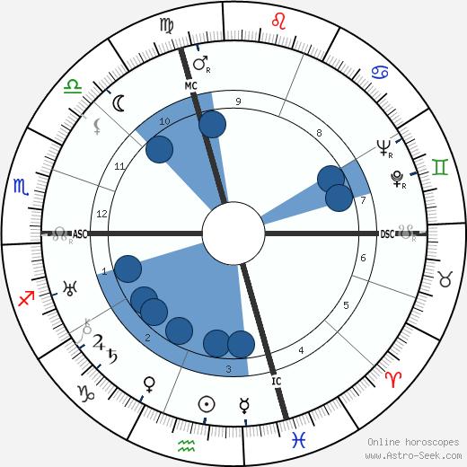 Roger Conti wikipedia, horoscope, astrology, instagram