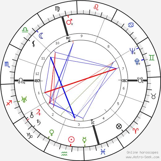 Roger Conti tema natale, oroscopo, Roger Conti oroscopi gratuiti, astrologia