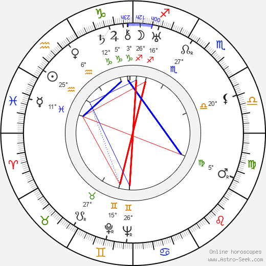 Rolf Wanka birth chart, biography, wikipedia 2020, 2021