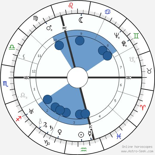 Rosamond Lehmann wikipedia, horoscope, astrology, instagram