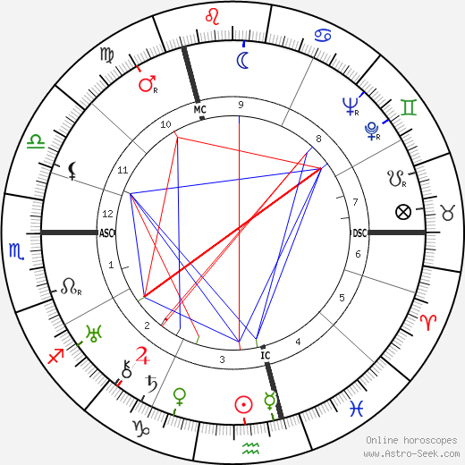 Rosamond Lehmann день рождения гороскоп, Rosamond Lehmann Натальная карта онлайн