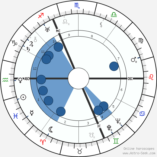 Stefan Lorant wikipedia, horoscope, astrology, instagram