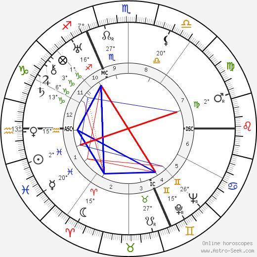 Stefan Lorant birth chart, biography, wikipedia 2018, 2019