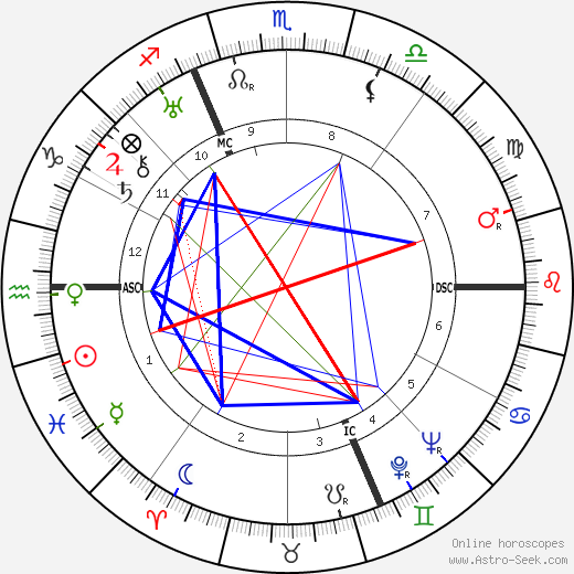 Stefan Lorant astro natal birth chart, Stefan Lorant horoscope, astrology