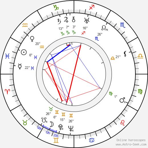 Zeppo Marx birth chart, biography, wikipedia 2020, 2021