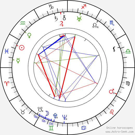 Zeppo Marx birth chart, Zeppo Marx astro natal horoscope, astrology
