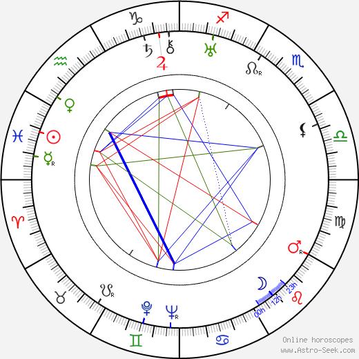 Ben Pivar birth chart, Ben Pivar astro natal horoscope, astrology