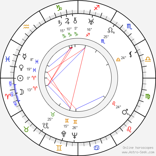 Carmelita Geraghty birth chart, biography, wikipedia 2019, 2020