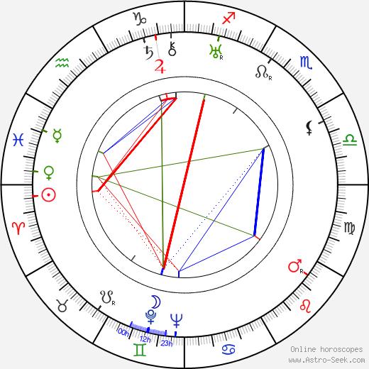 Ed Begley birth chart, Ed Begley astro natal horoscope, astrology