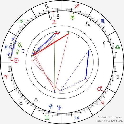 Edmond F. Bernoudy birth chart, Edmond F. Bernoudy astro natal horoscope, astrology