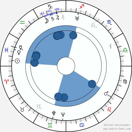 Erich Fiedler wikipedia, horoscope, astrology, instagram