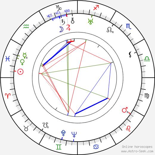 Erich Fiedler birth chart, Erich Fiedler astro natal horoscope, astrology