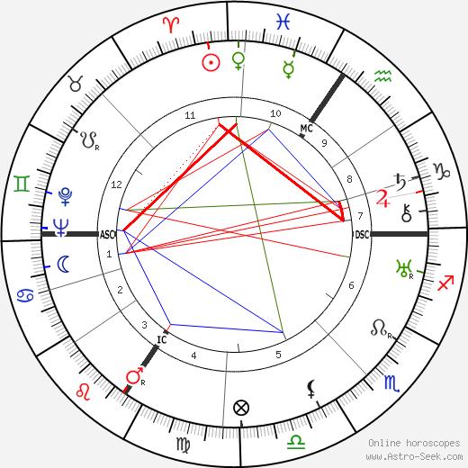 Erich Ollenhauer tema natale, oroscopo, Erich Ollenhauer oroscopi gratuiti, astrologia