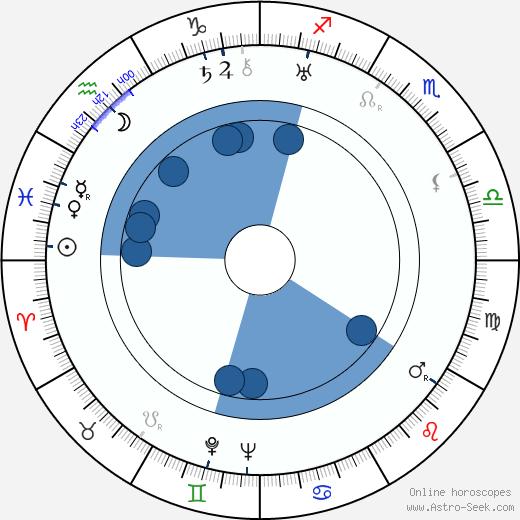 Frída Bachletová wikipedia, horoscope, astrology, instagram