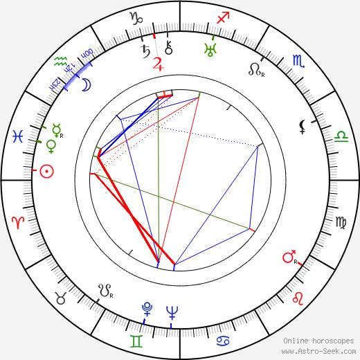 Frída Bachletová birth chart, Frída Bachletová astro natal horoscope, astrology