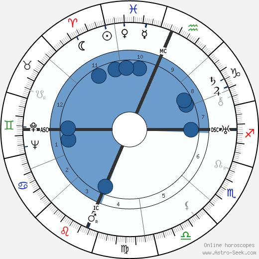 Gavin Arthur wikipedia, horoscope, astrology, instagram