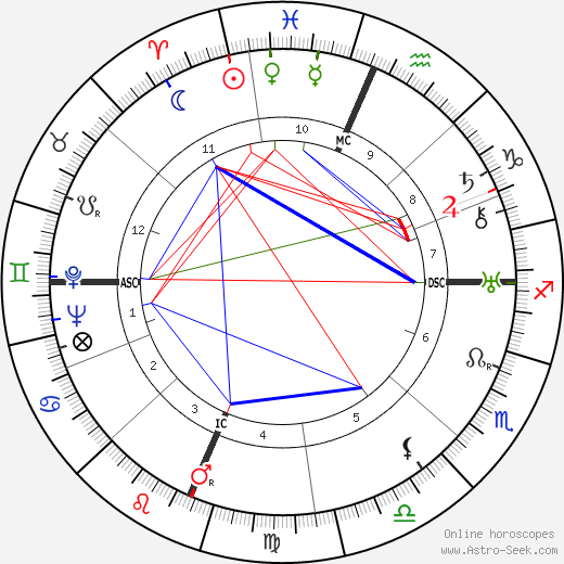Gavin Arthur день рождения гороскоп, Gavin Arthur Натальная карта онлайн