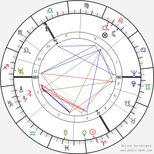 Georges Chamarat tema natale, oroscopo, Georges Chamarat oroscopi gratuiti, astrologia