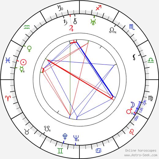 Josef Neuberg birth chart, Josef Neuberg astro natal horoscope, astrology