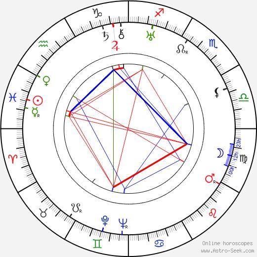 Louis Kahn tema natale, oroscopo, Louis Kahn oroscopi gratuiti, astrologia