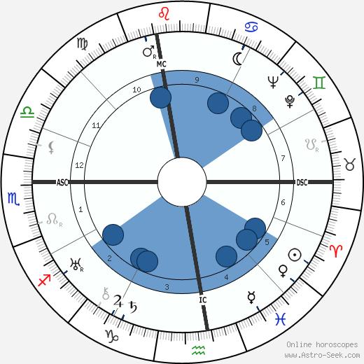 Louis Leprince-Ringuet wikipedia, horoscope, astrology, instagram