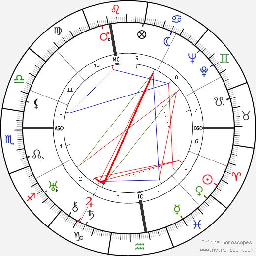 Louis Leprince-Ringuet tema natale, oroscopo, Louis Leprince-Ringuet oroscopi gratuiti, astrologia
