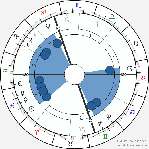 Manly Palmer Hall wikipedia, horoscope, astrology, instagram