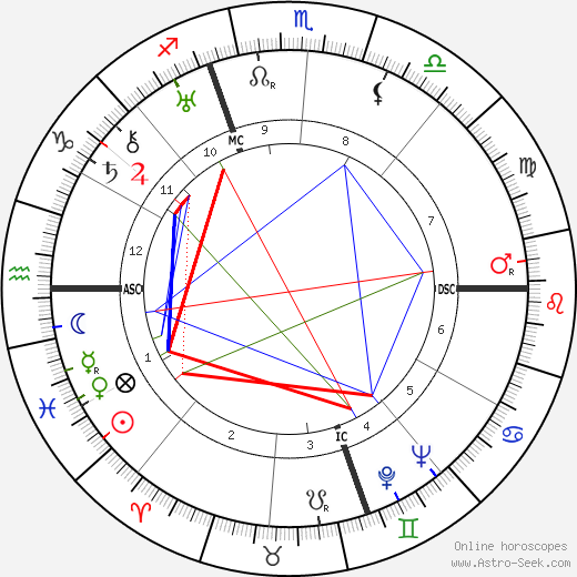 Manly Palmer Hall birth chart, Manly Palmer Hall astro natal horoscope, astrology