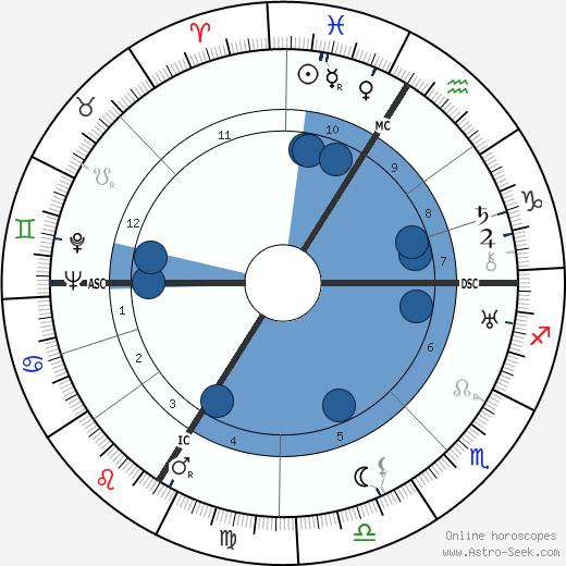 Marguerite Jamois wikipedia, horoscope, astrology, instagram