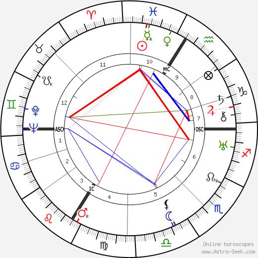 Marguerite Jamois astro natal birth chart, Marguerite Jamois horoscope, astrology