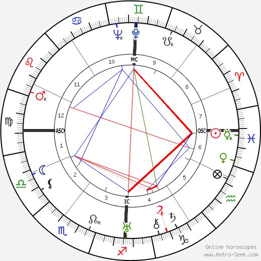 Marie-Antoinette Hilsz tema natale, oroscopo, Marie-Antoinette Hilsz oroscopi gratuiti, astrologia