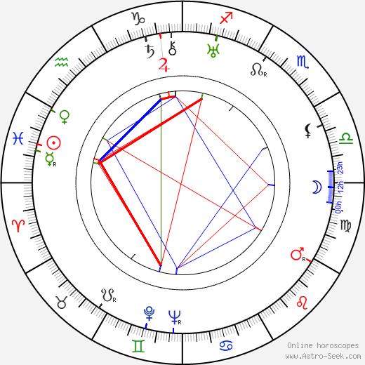 Марк Семёнович Донской Mark Donskoy день рождения гороскоп, Mark Donskoy Натальная карта онлайн