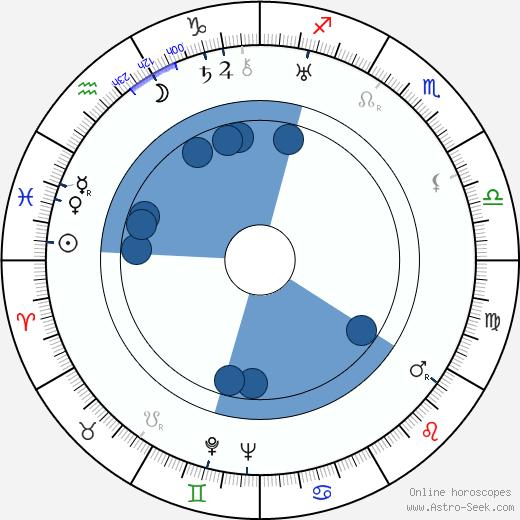 Marta Krásová wikipedia, horoscope, astrology, instagram