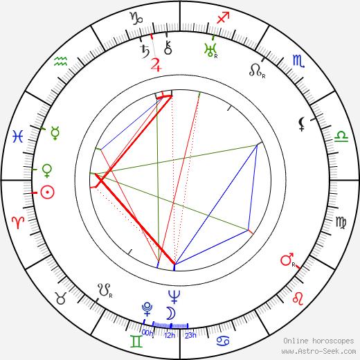 Maurice Dorléac astro natal birth chart, Maurice Dorléac horoscope, astrology