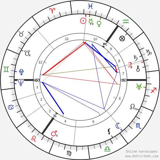 Odilon-Jean Périer tema natale, oroscopo, Odilon-Jean Périer oroscopi gratuiti, astrologia