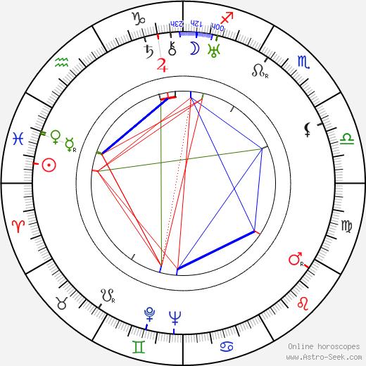 Paul Fix день рождения гороскоп, Paul Fix Натальная карта онлайн