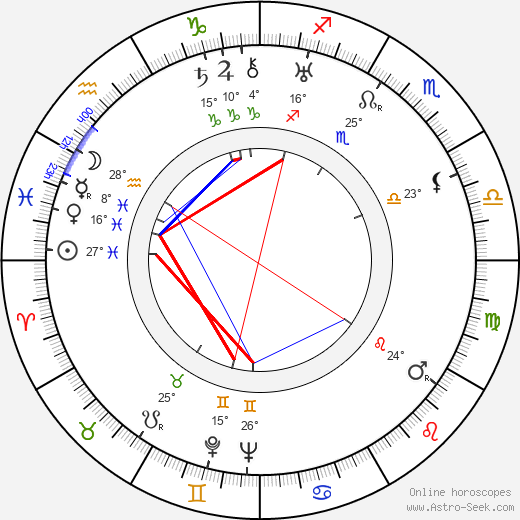 Peter Jilemnický birth chart, biography, wikipedia 2019, 2020